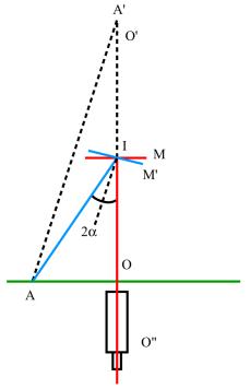 Miroir plan mesure des petites rotations m thode de for Optique miroir plan