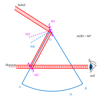 Miroir plan sextant for Miroir plan optique