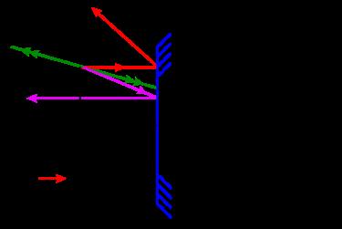 miroir sph rique formules de conjugaison newton origine