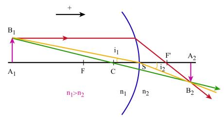 Relation de conjugaison dioptre sph rique mouvement for Miroir convexe concave