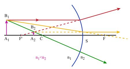 L 39 oeil et la vision rappel de cours for Miroir concave convexe